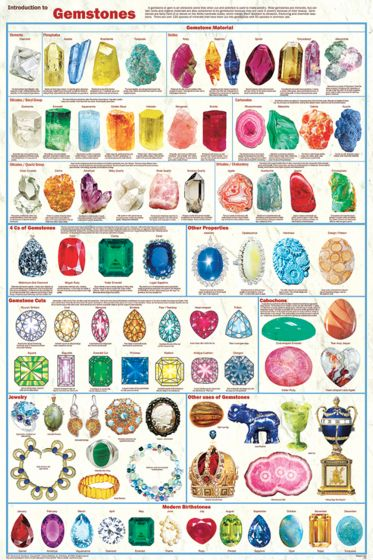 Gemstones Poster (Laminated)