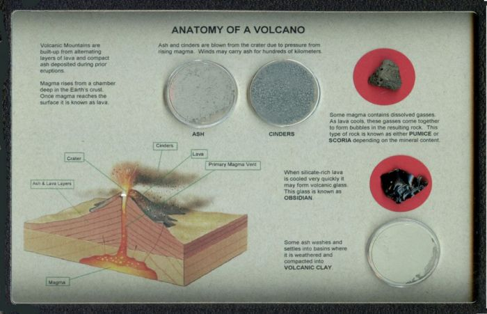 Anatomy of a Volcano Display