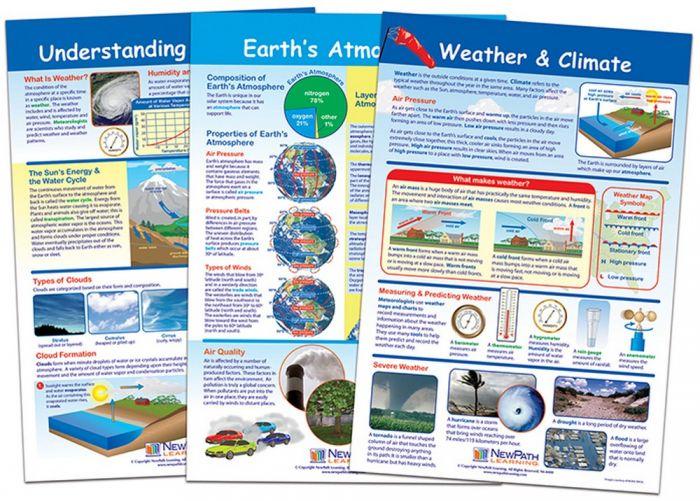 Weather & Climate Chart Set (3 Charts)
